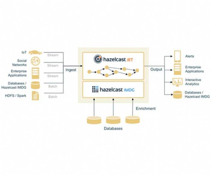 Hazelcast updates its Jet distributed processing engine