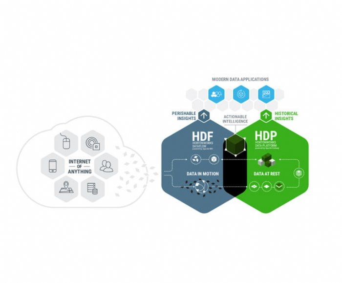 Hortonworks and Pivotal Expand Big Data and Analytics Solutions