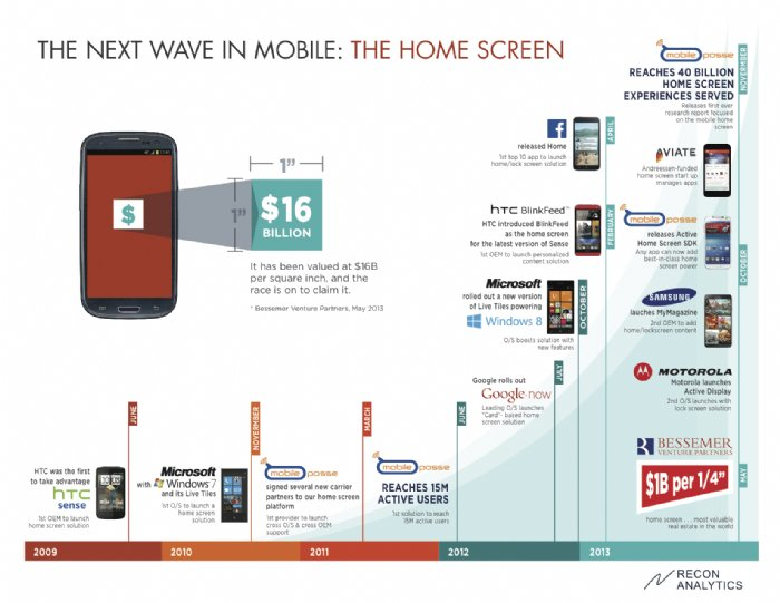 Take Note App Developers: The Mobile Home Screen Holds the Key According to Study by Mobile Possee