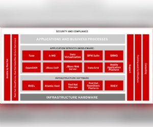 Red Hat Updates the Hybrid Cloud Capabilities to Its Java Based JBoss EAP 7 Platform