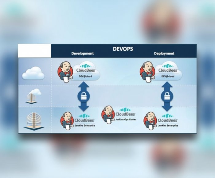 Jenkins Workflow Sets The Tone For New Era Of Continuous Delivery Automation