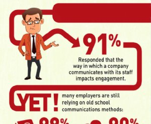 Leveraging Mobile Communications for Workforce Communications