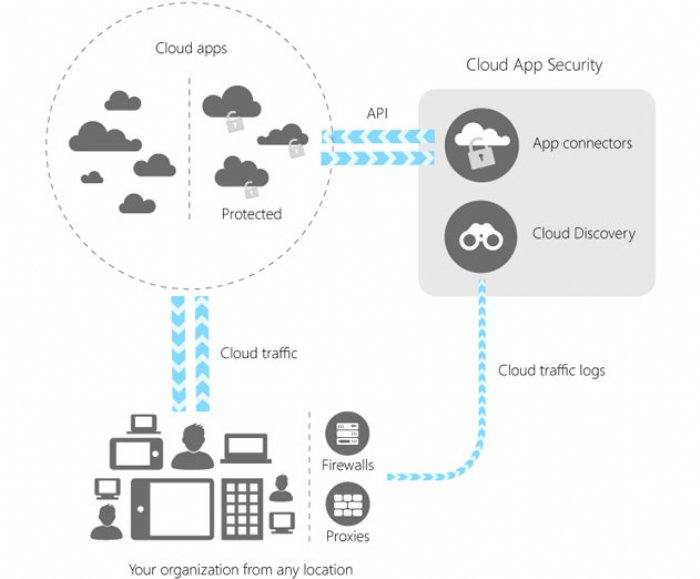 Microsoft Cloud App Security is Now Generally Available
