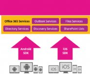 Microsoft-Announces-New-Office-365-REST-based-APIs-plus-iOS-and-Android-SDKs