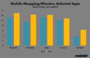 App Developers Winners in Mobile Holiday Shopping Movement