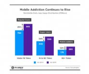 Flurry-Research-Shows-Rapid-Growth-of-Mobile-Addicts