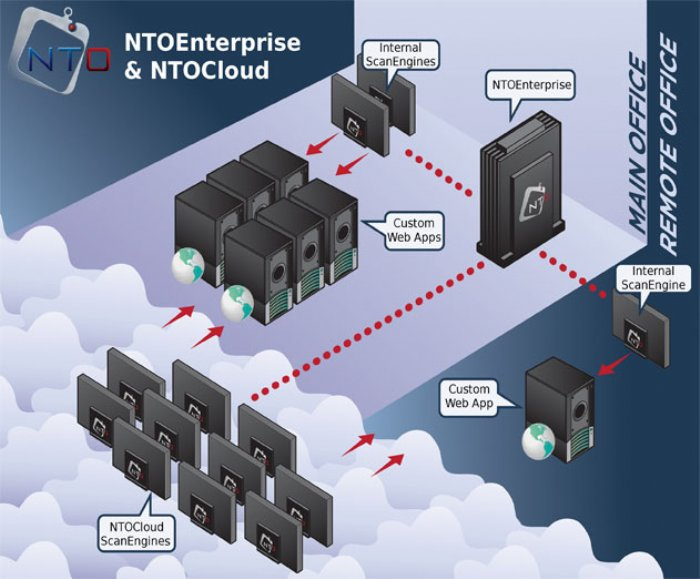 NT OBJECTives Offers New On Demand Mobile Security Testing