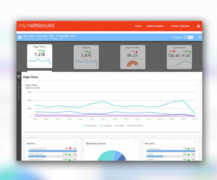 Netbiscuits Offers Cross Platform Mobile Web Analytics Reporting Tools