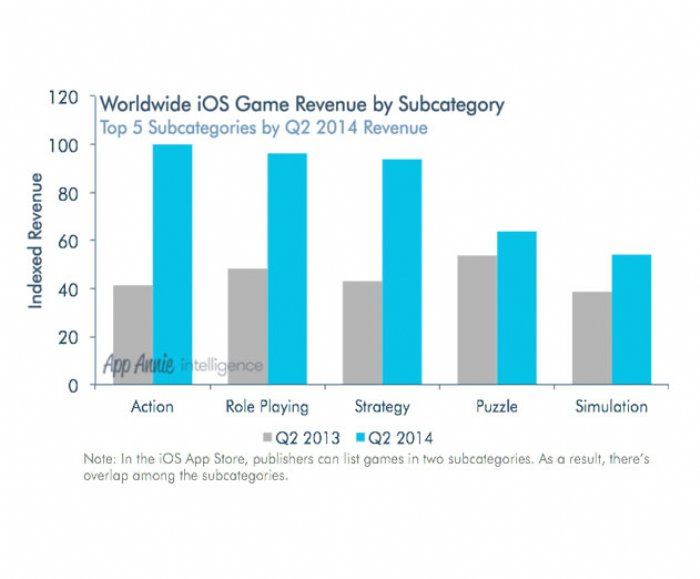New Report Provides Insight into Top Earning Games and the Role of Regionalization