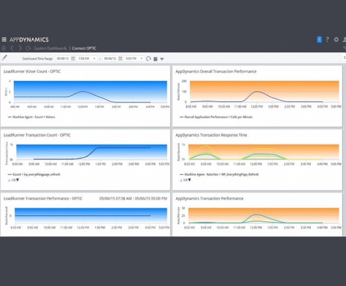Orasi Software Launches New Tool to Analyze Performance Testing Data