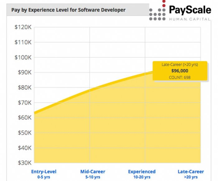 Developers See Significantly Higher Salaries Based On Advanced Experience