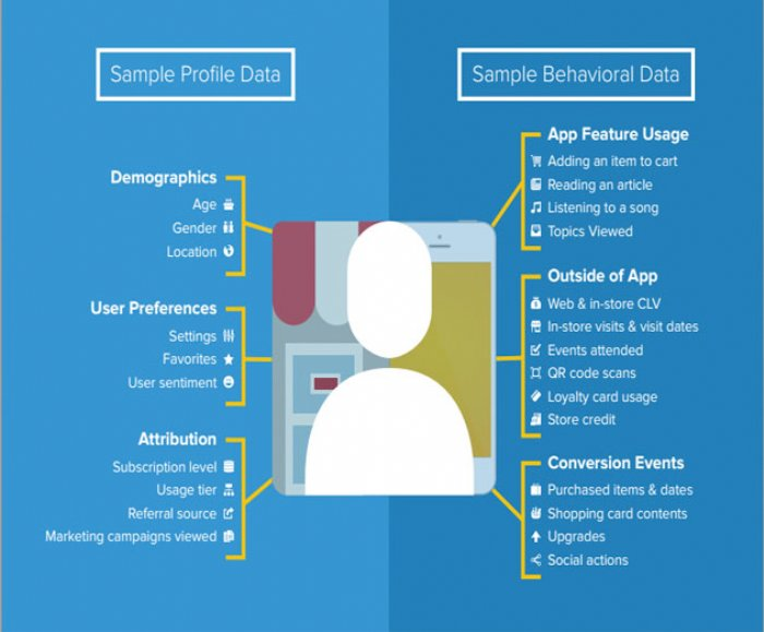 App Developers Who Personalize Their Mobile Apps See User Engagement Soar
