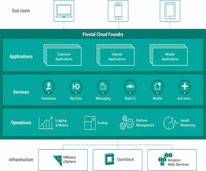 Dell Services Now Support Pivotal Cloud Foundry | ADM