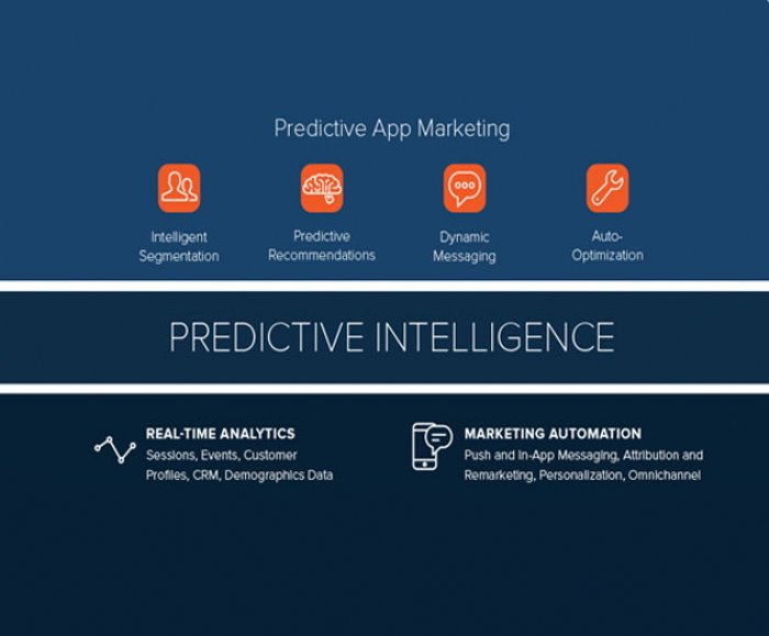 Localytics Expands Predictive App Marketing Capabilities with Acquisition of Splitforce