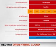 Red-Hat-Releases-New-Cloud-Based-PaaS-Services-for-Application-Integration-and-Messaging
