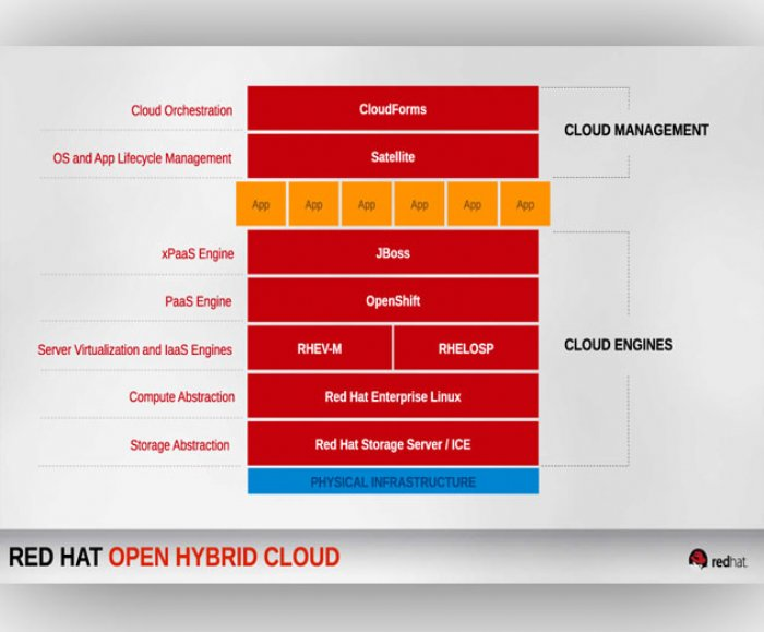 New Red Hat Cloud Suite for Applications Offers Open Source Integrated IaaS and PaaS Solution