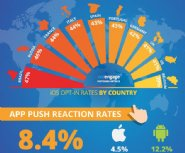 Study-finds-Android-outperforms-iOS-in-user-reaction-time-for-push-alerts-
