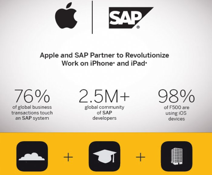 Apple and SAP to Introduce New iOS SDK for HANA Cloud Platform