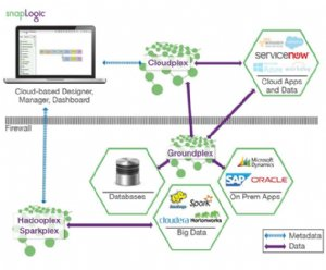 SnapLogic Announces New Partner Program for Connecting Cloud and OnPremise Applications