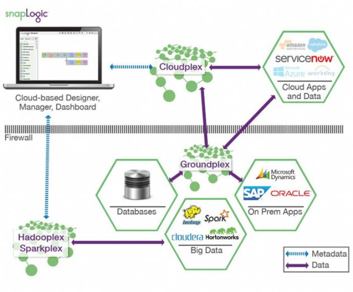 SnapLogic Announces New Partner Program for Connecting Cloud and On-Premise Applications