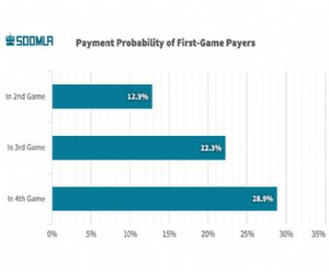 SOOMLA Report Reveals Insight Into Mobile Gaming Monetization