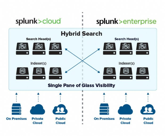 Splunk Cloud Now Available on 10 AWS Regions