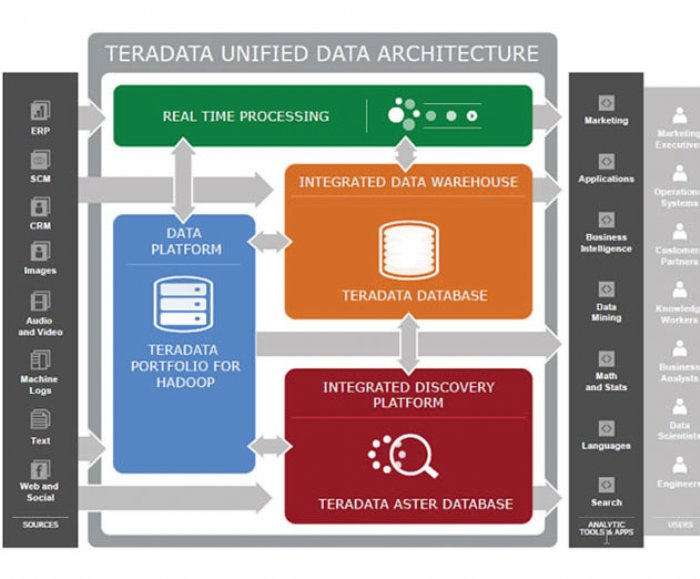 Teradata Appliance for SAS Model 750 Expands Analytics Capabilities