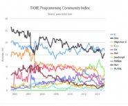 Tiobe-Proclaims-JavaScript-as-the-Top-Programming-Language-of-2014