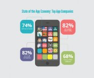 US-Dominates-in-Numbers-of-Top-App-Publishers