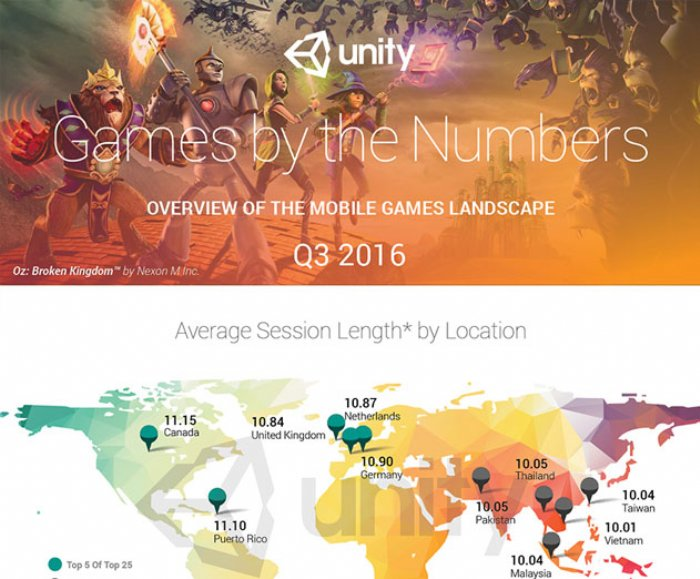 Unity revealed its Q3 Games by The Numbers report