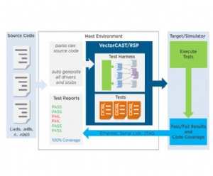 Vector Software Releases New Testing Solution for Legacy Applications