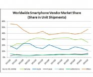 Smartphone-Market-Grows-25-percent--While-Samsung-Loses-Grip-on-Android-Market