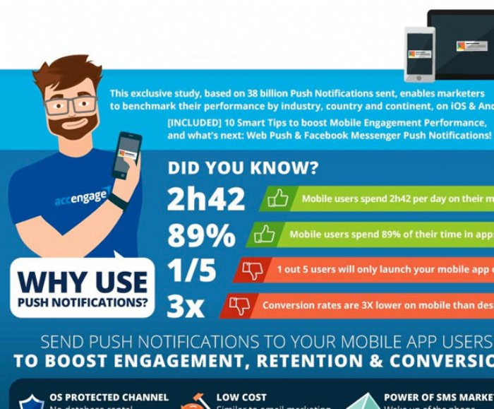 Why You Should Be Using Push Notifications