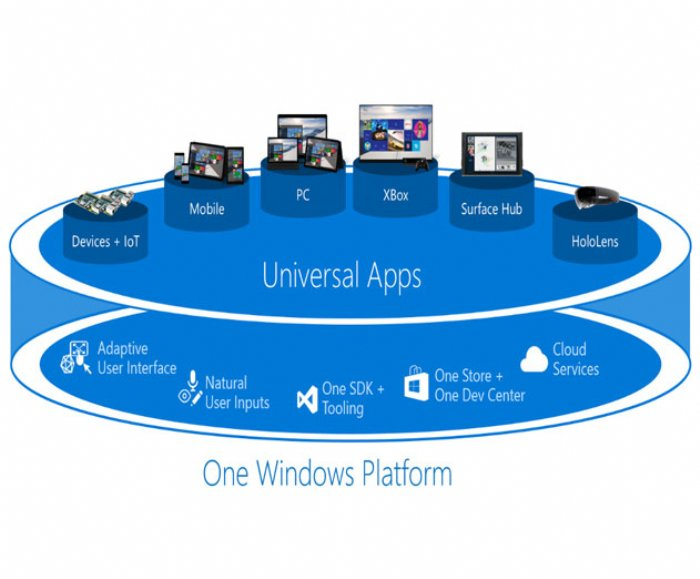 Updates on the Windows 10 Developer Platform Strategy and Universal App Platform