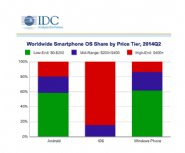 IDC:-Android-and-iOS-Devices-Dominate-Shipments-of-Smartphones
