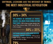Study-Shows-IoT-and-Connectivity-Are-Driving-the-Third-Industrial-Revolution
