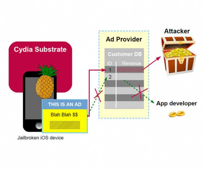 iOS AdThief Malware Affects Some App Revenue
