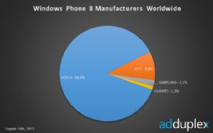Nokia Dominates 86 percent  of Windows 8 Phone Market According to AdDuplex