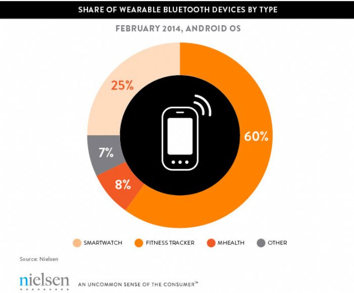 EMM Report Says There Is A lot More Wearable Android Tech Being Used