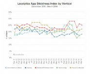 Localytics-App-Stickiness-Index-Shows-Q4-2013-and-Q1-2014-Were-Volatile-Quarters-in-Opposing-Directions
