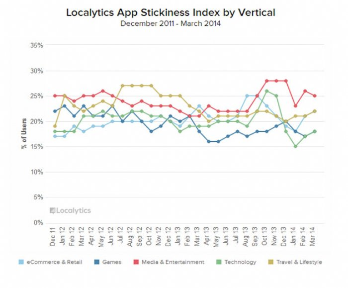 Localytics App Stickiness Index Shows Q4 2013 and Q1 2014 Were Volatile Quarters in Opposing Directions