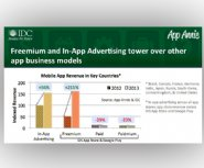 Report:-Freemium-and-In-App-Advertising-See-Massive-Revenue-Gains
