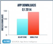 New-Q1-2014-App-Market-Report-Shows-Google-Play-Revenue-Climbs-in-US-and-China-Leads-iOS-Growth