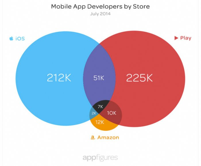 There Are 506,742 Mobile Developers in the Three Major App Stores: And They Don't Play Together
