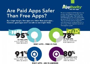 Appthority Releases Summer 2013 App Reputation Report