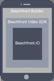 Beachfront-Introduces-Video-SDKs-for-App-Developers