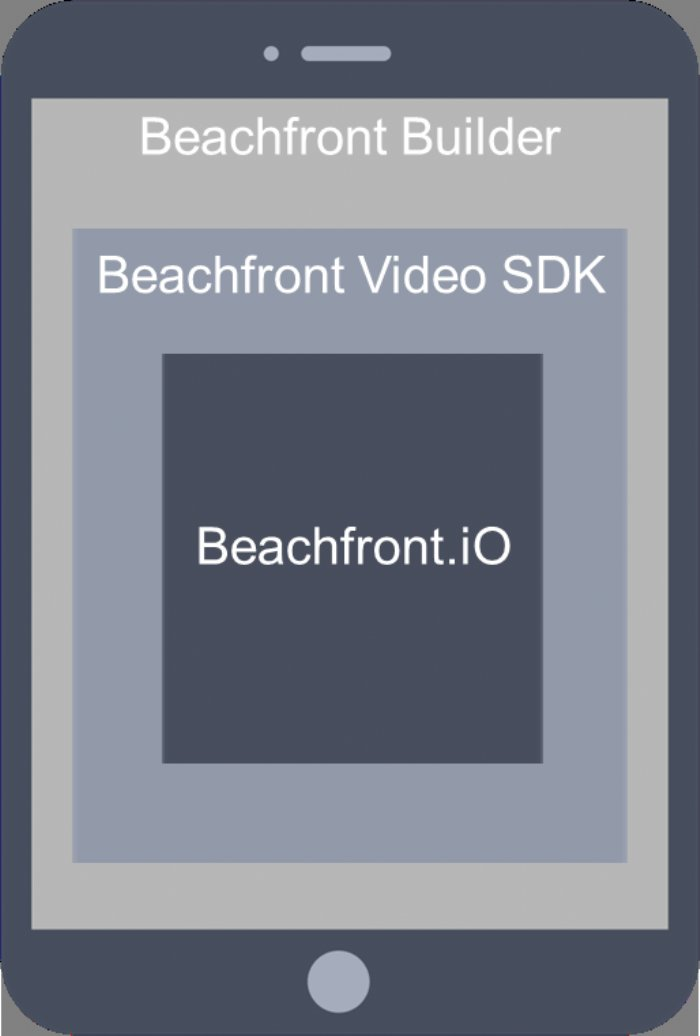Beachfront Introduces Video SDKs for App Developers