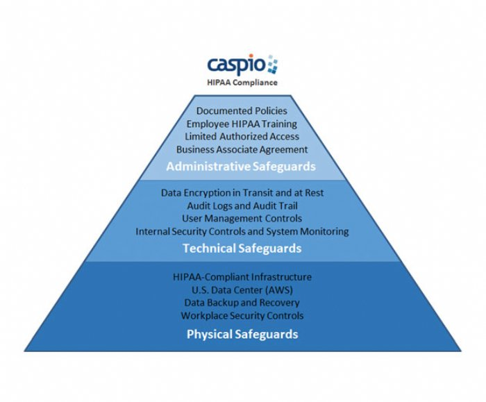 Caspio Releases Hipaa Compliant Enterprise Application Development
