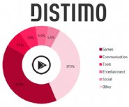 Distimo-Reveals-New-App-Store-Data-That-Can-Seriously-Help-You-Market-Your-App