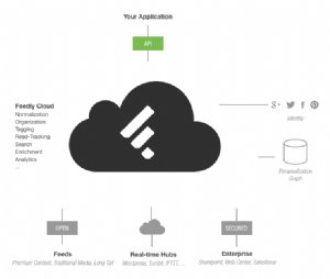 Feedly Opens API to App Developers